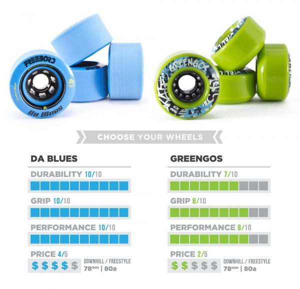 freebord edgewheels comparison dablues greengos